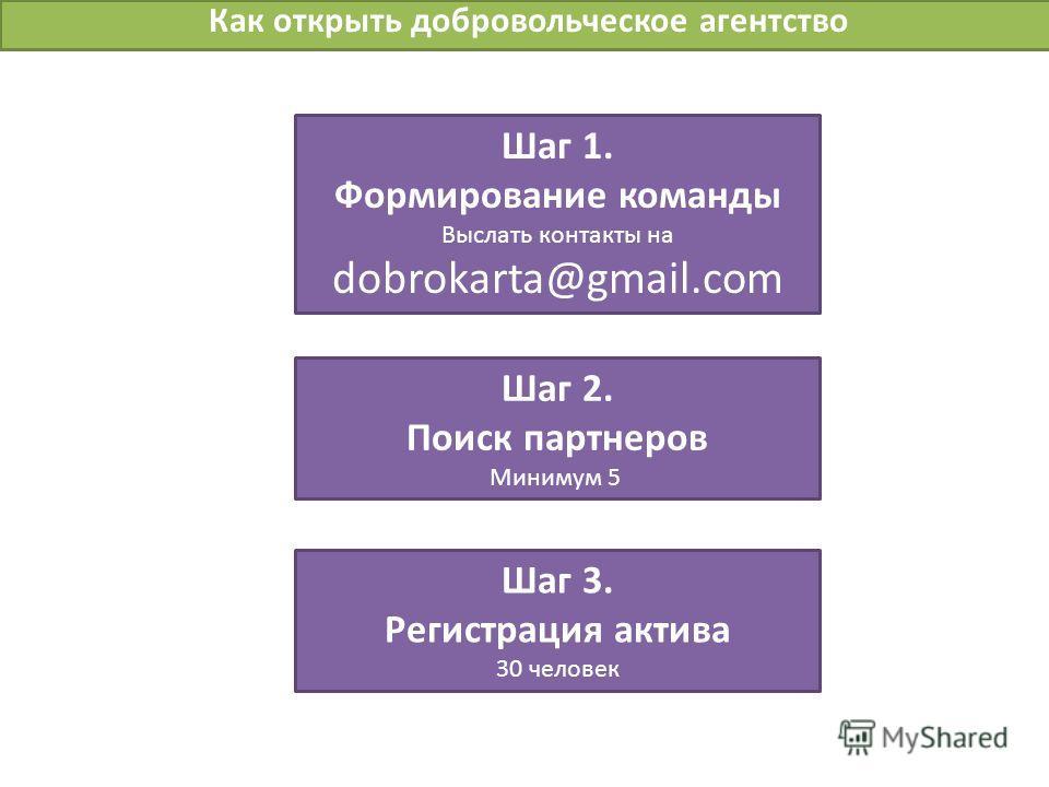 Как открыть добровольческое агентство Шаг 1. Формирование команды Выслать контакты на dobrokarta@gmail.com Шаг 2. Поиск партнеров Минимум 5 Шаг 3. Регистрация актива 30 человек