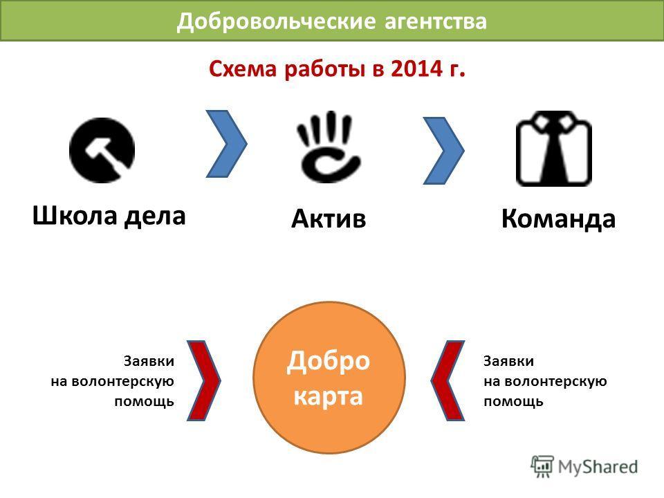 Схема работы в 2014 г. Школа дела АктивКоманда Добро карта Заявки на волонтерскую помощь Заявки на волонтерскую помощь Добровольческие агентства
