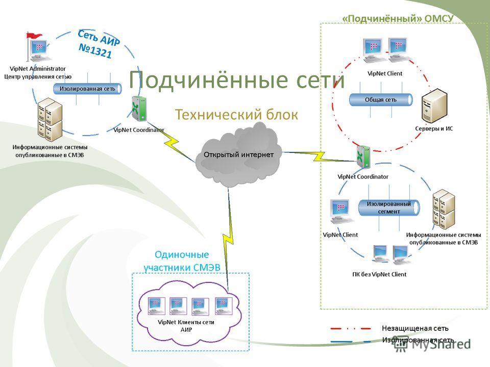 Подчинённые сети Технический блок