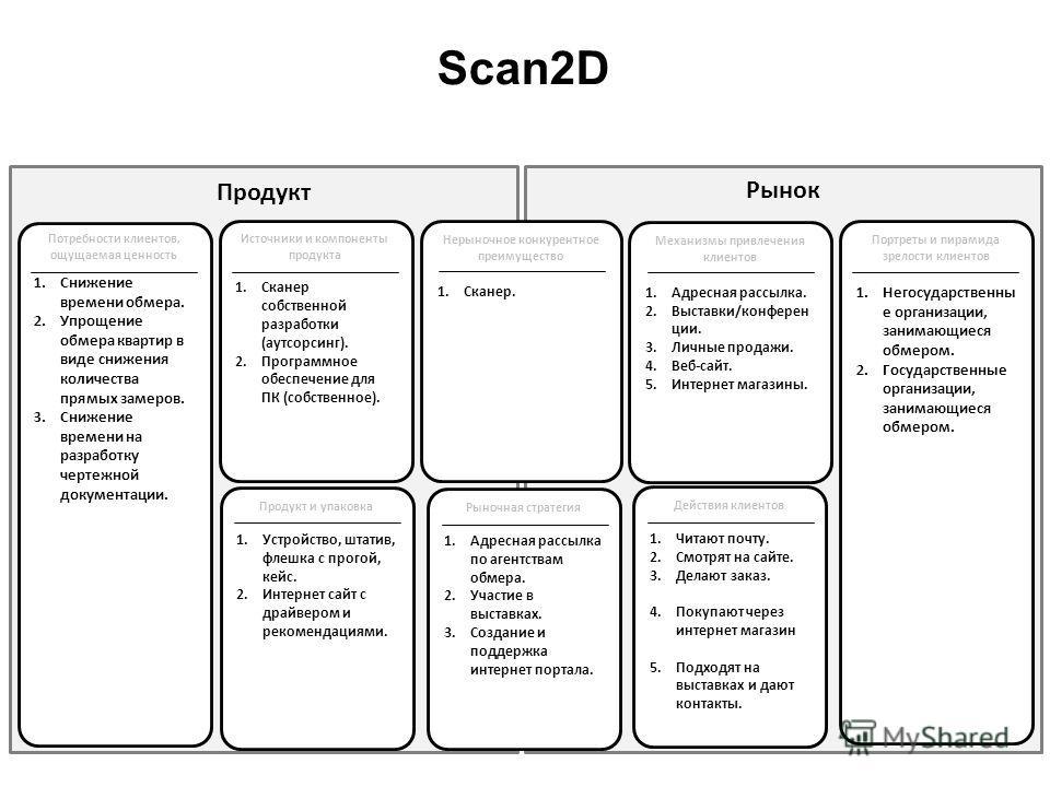 Scan2D Рынок Продукт 1.Снижение времени обмера. 2.Упрощение обмера квартир в виде снижения количества прямых замеров. 3.Снижение времени на разработку чертежной документации. Источники и компоненты продукта 1.Сканер собственной разработки (аутсорсинг