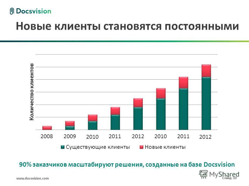 www.docsvision.com Слайд: 10 Новые клиенты становятся постоянными 90% заказчиков масштабируют решения, созданные на базе Docsvision