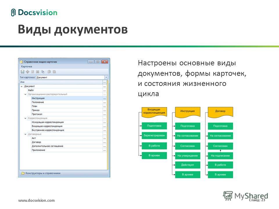 www.docsvision.com Слайд: 23 Виды документов Настроены основные виды документов, формы карточек, и состояния жизненного цикла