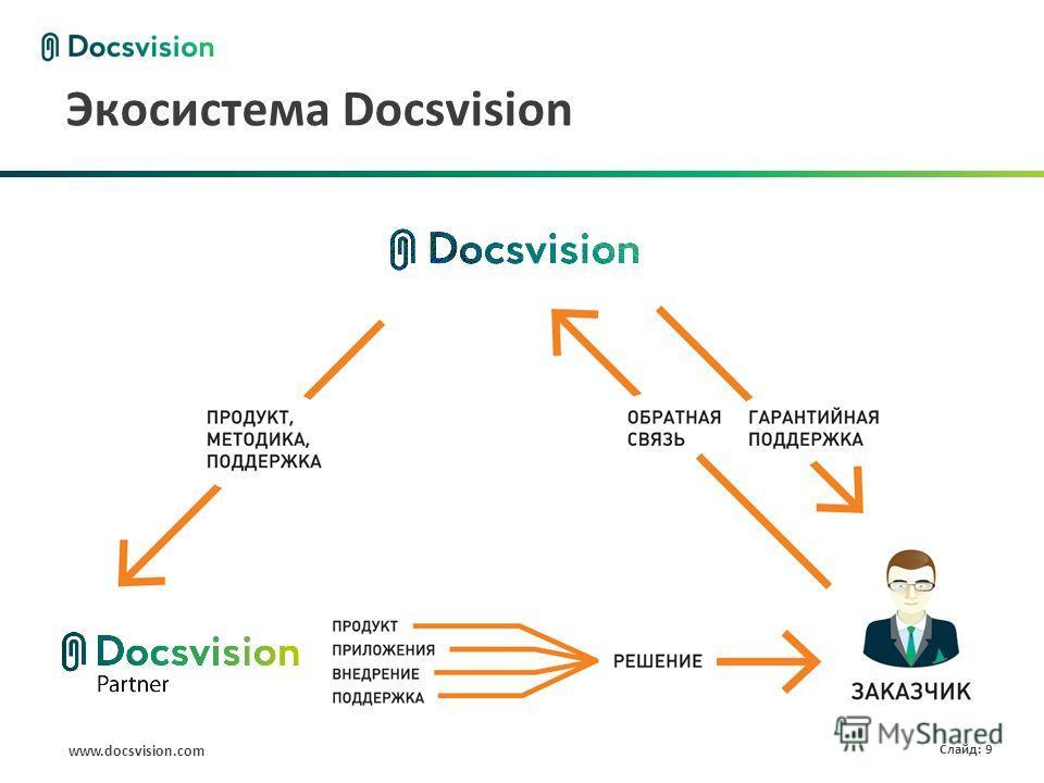 www.docsvision.com Слайд: 9 Экосистема Docsvision
