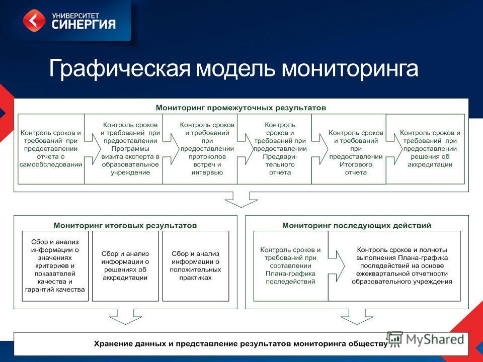 Графическая модель мониторинга