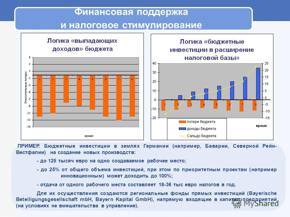Финансовая поддержка и налоговое стимулирование ПРИМЕР. Бюджетные инвестиции в землях Германии (например, Баварии, Северной Рейн- Вестфалии) на создание новых производств: - до 125 тысяч евро на одно создаваемое рабочее место; - до 25% от общего объе