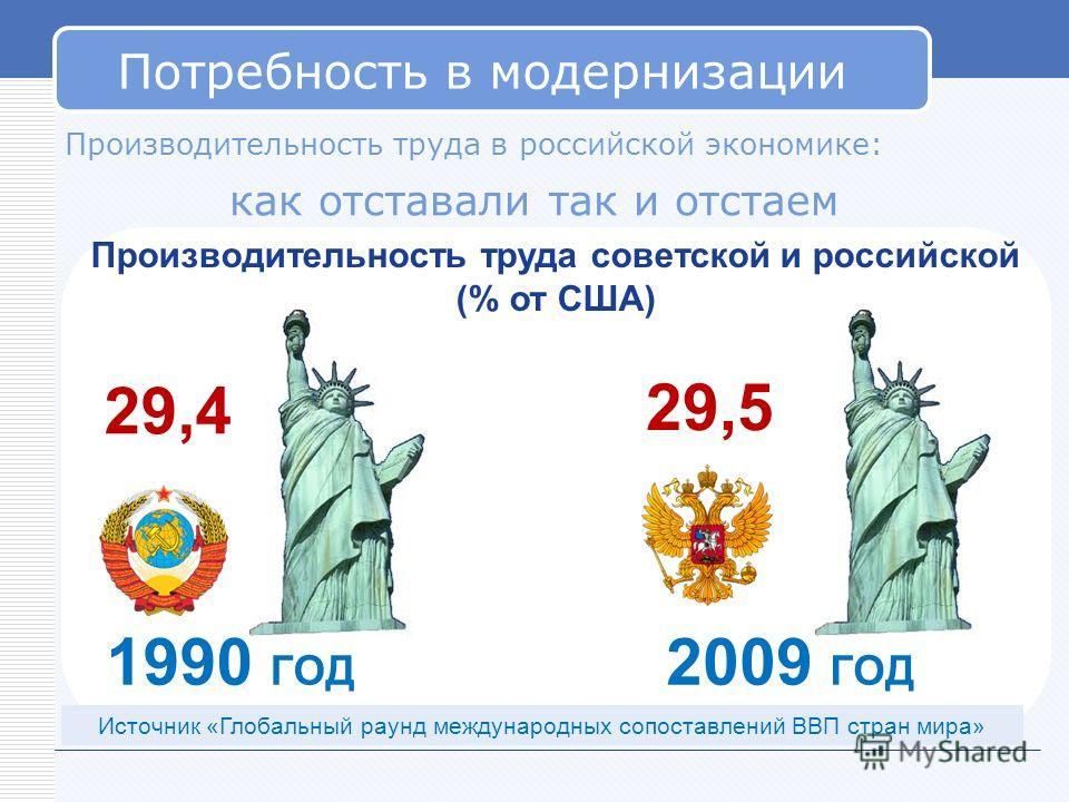 Потребность в модернизации Производительность труда в российской экономике: как отставали так и отстаем Производительность труда советской и российской (% от США) 29,4 29,5 1990 ГОД 2009 ГОД Источник «Глобальный раунд международных сопоставлений ВВП