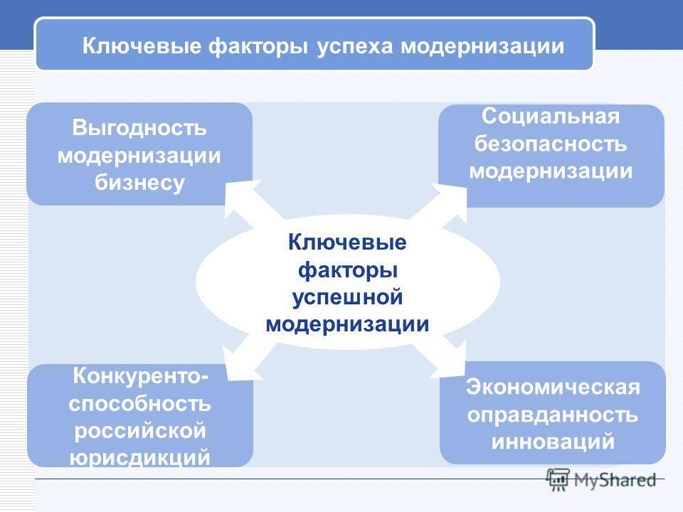 Ключевые факторы успеха модернизации Экономическая оправданность инноваций Конкуренто- способность российской юрисдикций Выгодность модернизации бизнесу Социальная безопасность модернизации Ключевые факторы успешной модернизации