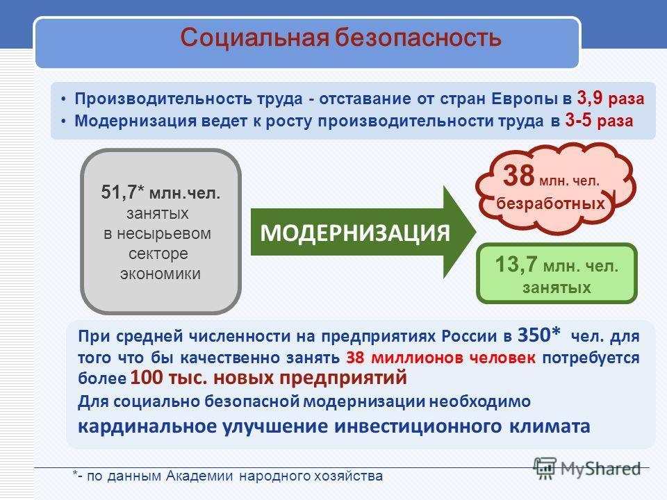 Социальная безопасность 38 млн. чел. безработных При средней численности на предприятиях России в 350* чел. для того что бы качественно занять 38 миллионов человек потребуется более 100 тыс. новых предприятий Для социально безопасной модернизации нео