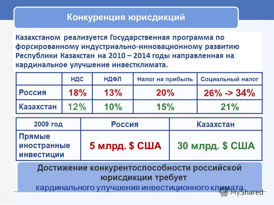 Достижение конкурентоспособности российской юрисдикции требует кардинального улучшения инвестиционного климата Казахстаном реализуется Государственная программа по форсированному индустриально-инновационному развитию Республики Казахстан на 2010 – 20