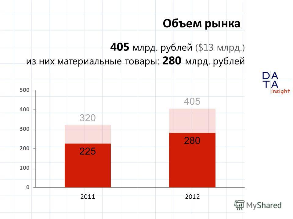 Объем рынка 405 млрд. рублей ($13 млрд.) из них материальные товары: 280 млрд. рублей