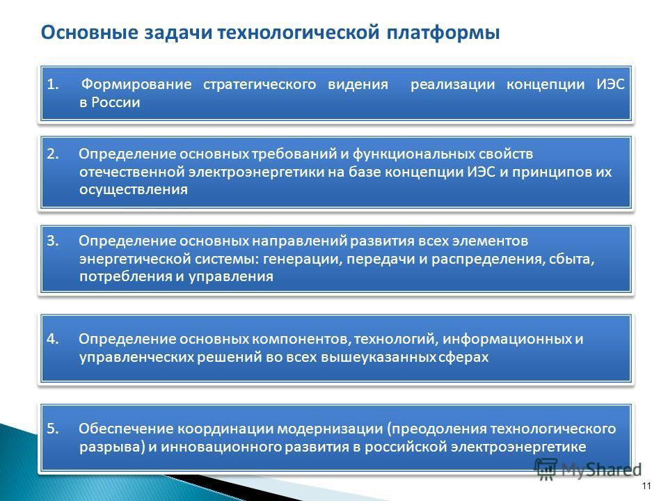 11 1. Формирование стратегического видения реализации концепции ИЭС в России 2. Определение основных требований и функциональных свойств отечественной электроэнергетики на базе концепции ИЭС и принципов их осуществления 3. Определение основных направ