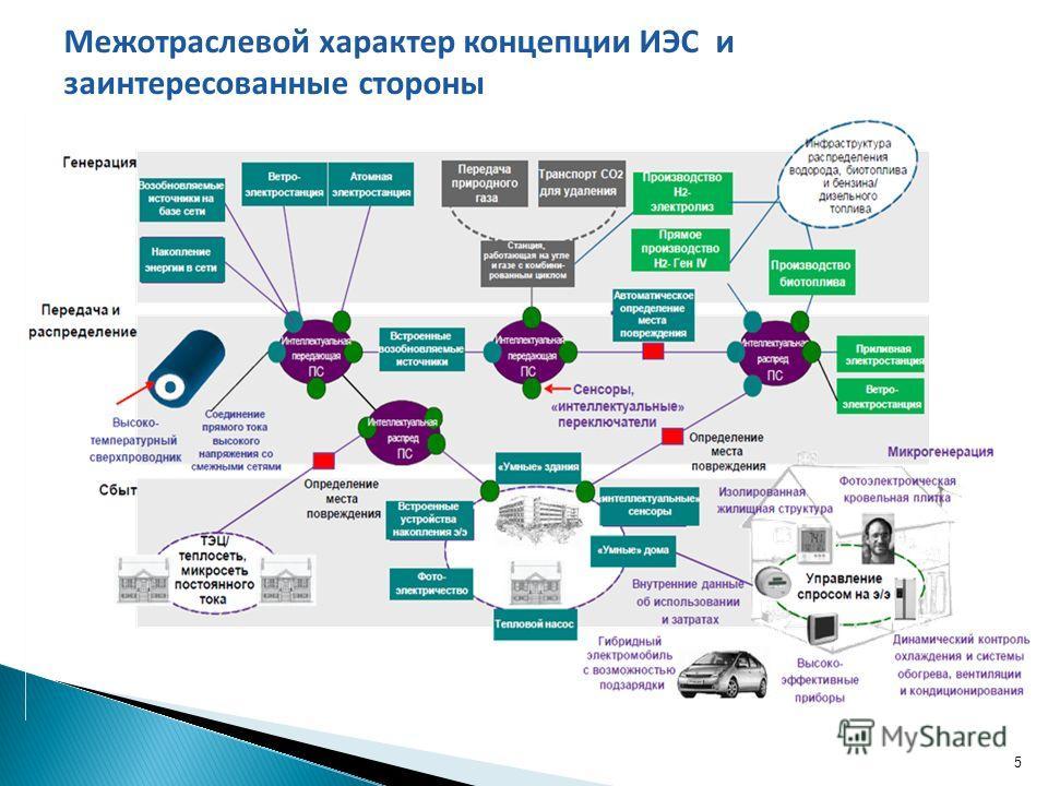 5 Межотраслевой характер концепции ИЭС и заинтересованные стороны