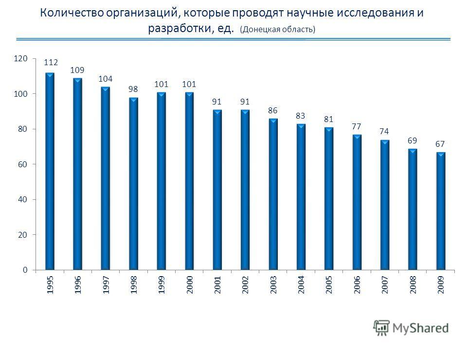 Количество организаций, которые проводят научные исследования и разработки, ед. (Донецкая область)