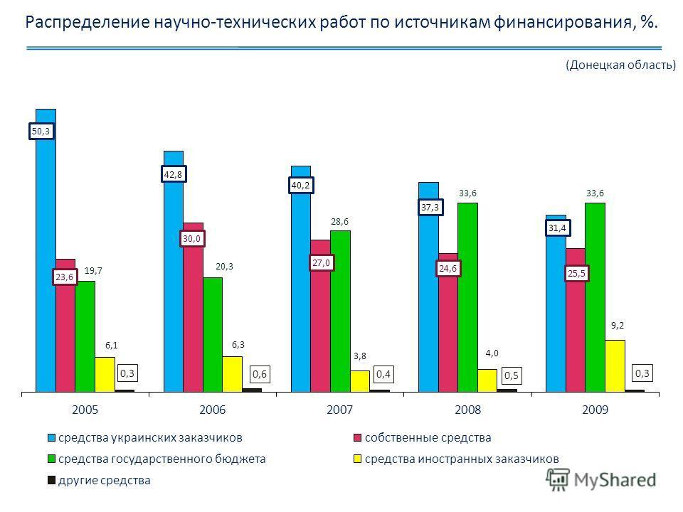 Распределение научно-технических работ по источникам финансирования, %. (Донецкая область)