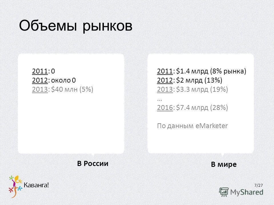 Объемы рынков В мире В России 2011: 0 2012: около 0 2013: $40 млн (5%) 2011: $1.4 млрд (8% рынка) 2012: $2 млрд (13%) 2013: $3.3 млрд (19%) … 2016: $7.4 млрд (28%) По данным eMarketer 7/27