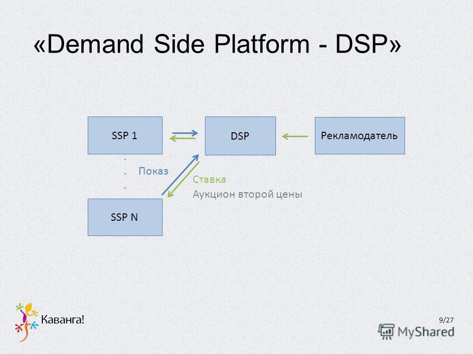 «Demand Side Platform - DSP» 9/27 SSP N DSP Аукцион второй цены SSP 1 Показ Ставка...... Рекламодатель
