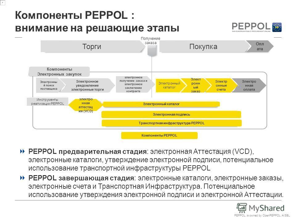 PEPPOL is owned by OpenPEPPOL AISBL Компоненты PEPPOL : внимание на решающие этапы PEPPOL предварительная стадия: электронная Аттестация (VCD), электронные каталоги, утверждение электронной подписи, потенциальное использование транспортной инфраструк