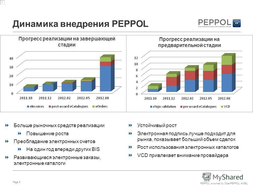 PEPPOL is owned by OpenPEPPOL AISBL Динамика внедрения PEPPOL Page 5 Больше рыночных средств реализации Повышение роста Преобладание электронных счетов На один год впереди других BIS Развивающиеся электронные заказы, электронные каталоги Устойчивый р