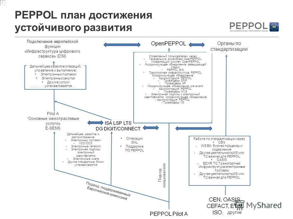 PEPPOL is owned by OpenPEPPOL AISBL Page 6 PEPPOL план достижения устойчивого развития Подключение европейской функции «Инфраструктура цифрового сервиса» (DSI) Органы по стандартизации Дальнейшее развитие операций, управление и выполнение: Электронны