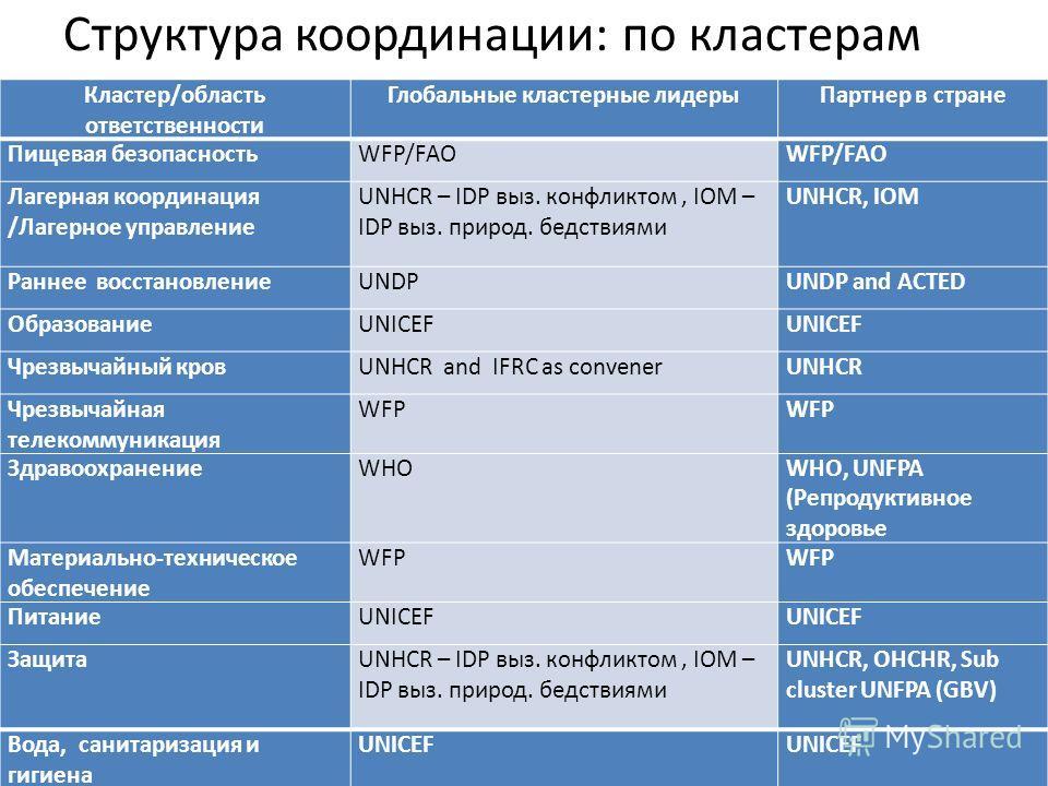 Кластер/область ответственности Глобальные кластерные лидерыПартнер в стране Пищевая безопасностьWFP/FAO Лагерная координация /Лагерное управление UNHCR – IDP выз. конфликтом, IOM – IDP выз. природ. бедствиями UNHCR, IOM Раннее восстановлениеUNDPUNDP