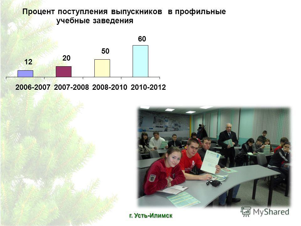 г. Усть-Илимск Процент поступления выпускников в профильные учебные заведения 60 50 20 12 2006-20072007-20082008-20102010-2012