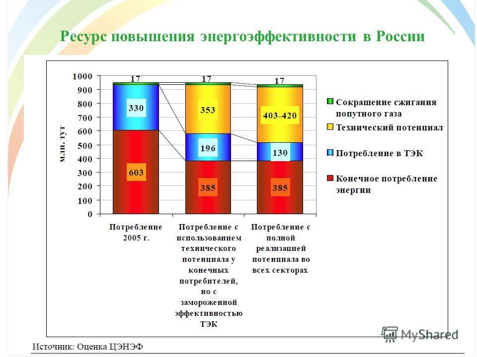 Ресурс повышения энергоэффективности в России
