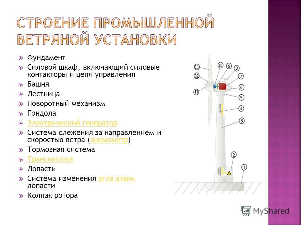 Фундамент Силовой шкаф, включающий силовые контакторы и цепи управления Башня Лестница Поворотный механизм Гондола Электрический генератор Система слежения за направлением и скоростью ветра (анемометр)анемометр Тормозная система Трансмиссия Лопасти С