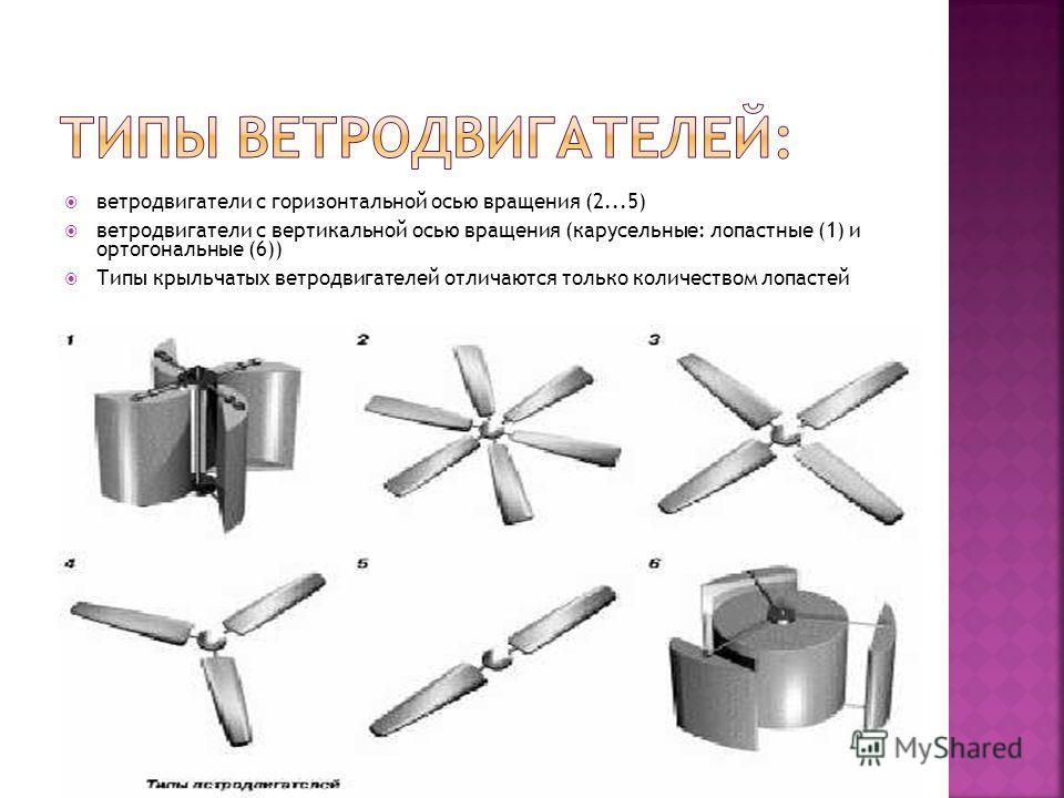 ветродвигатели с горизонтальной осью вращения (2...5) ветродвигатели с вертикальной осью вращения (карусельные: лопастные (1) и ортогональные (6)) Типы крыльчатых ветродвигателей отличаются только количеством лопастей