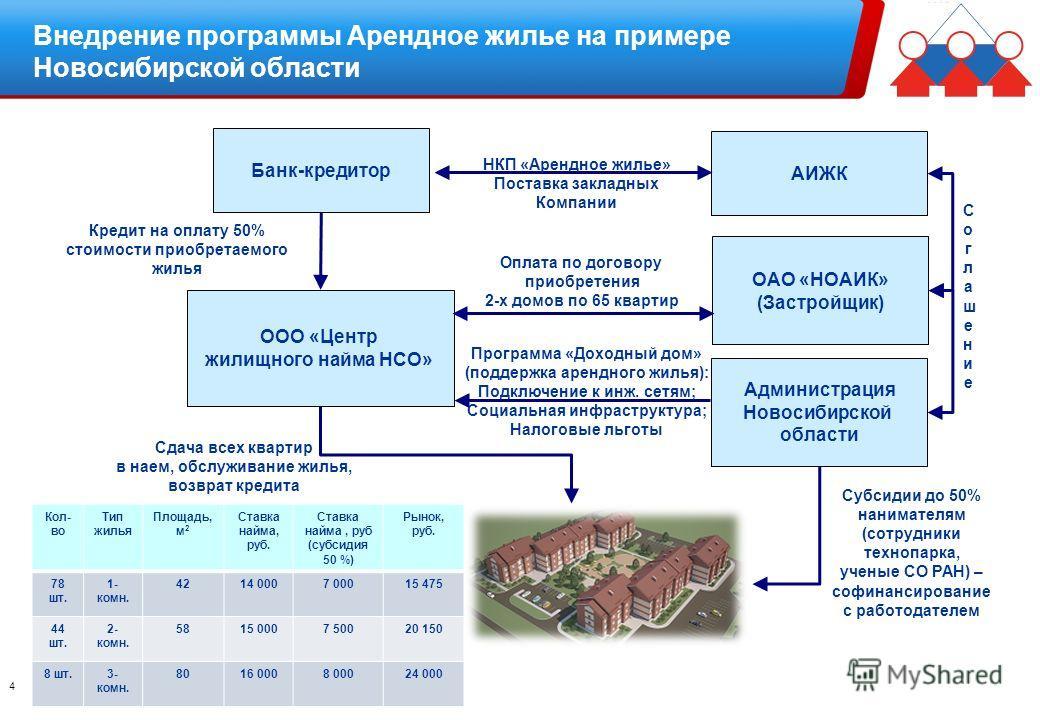 Внедрение программы Арендное жилье на примере Новосибирской области Банк-кредитор ООО «Центр жилищного найма НСО» ОАО «НОАИК» (Застройщик) Администрация Новосибирской области Оплата по договору приобретения 2-х домов по 65 квартир Программа «Доходный