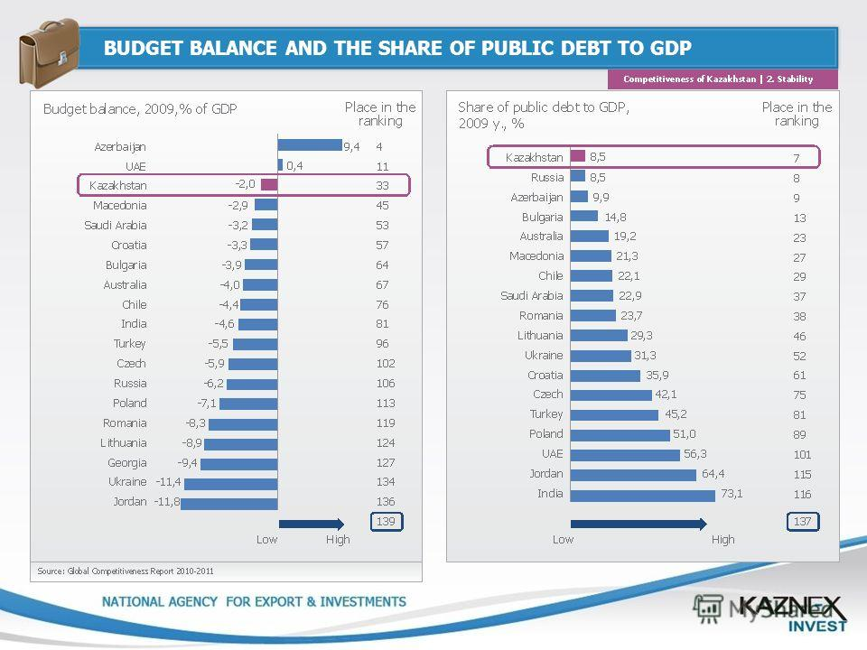 BUDGET BALANCE AND THE SHARE OF PUBLIC DEBT TO GDP