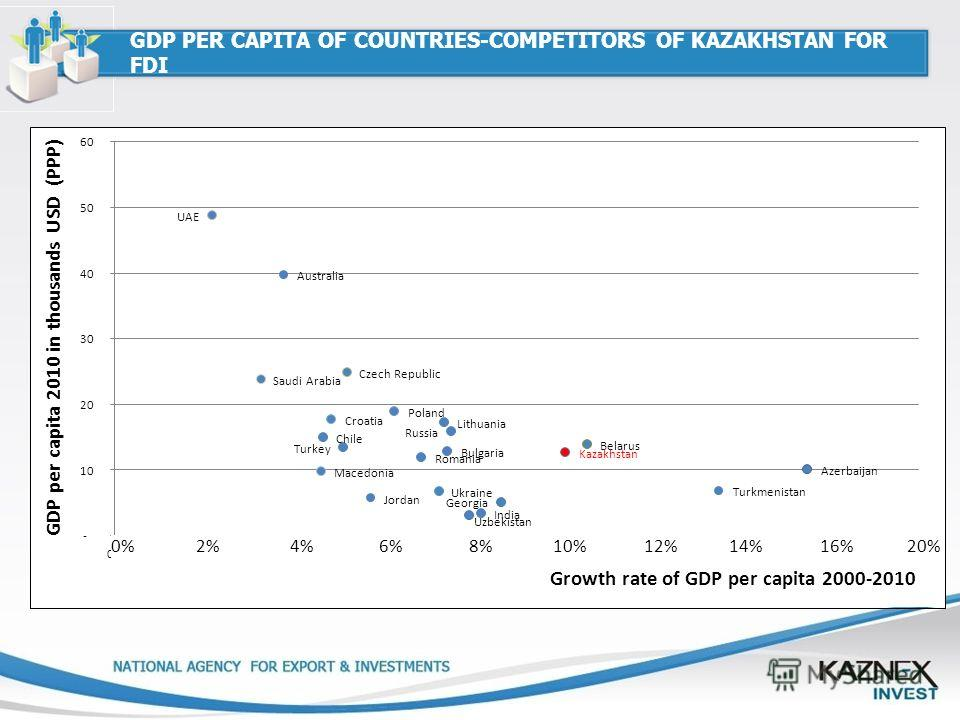 GDP PER CAPITA OF COUNTRIES-COMPETITORS OF KAZAKHSTAN FOR FDI 0% 2% 4% 6% 8% 10% 12% 14% 16% 20%