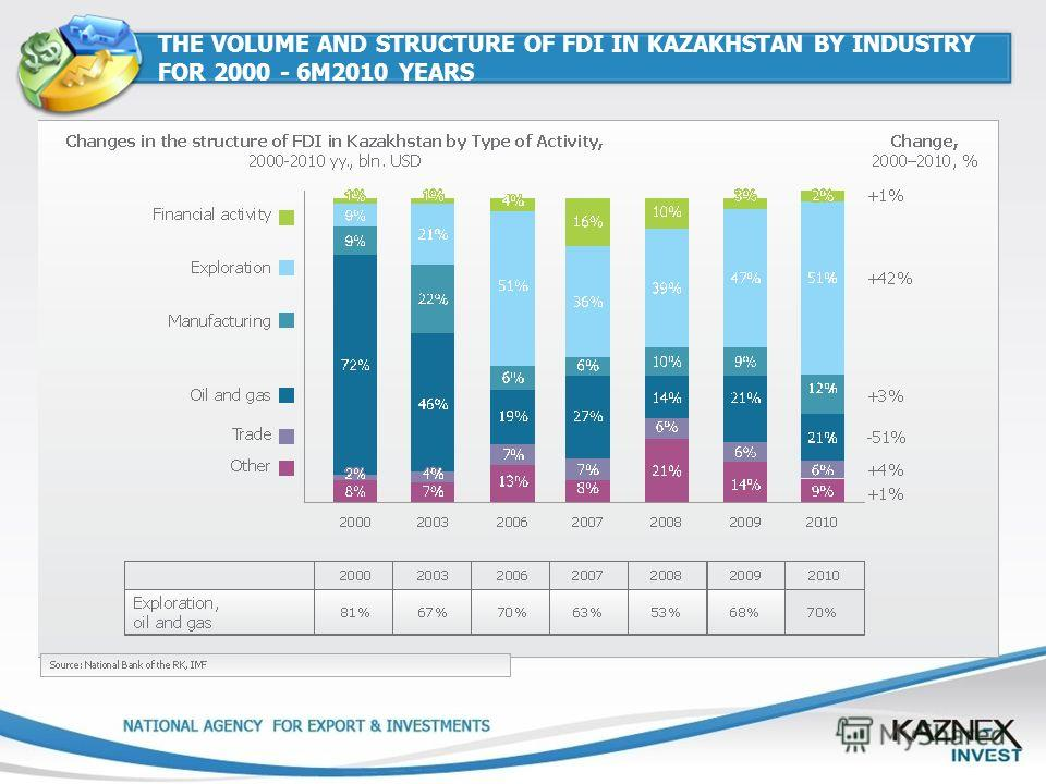 THE VOLUME AND STRUCTURE OF FDI IN KAZAKHSTAN BY INDUSTRY FOR 2000 - 6M2010 YEARS
