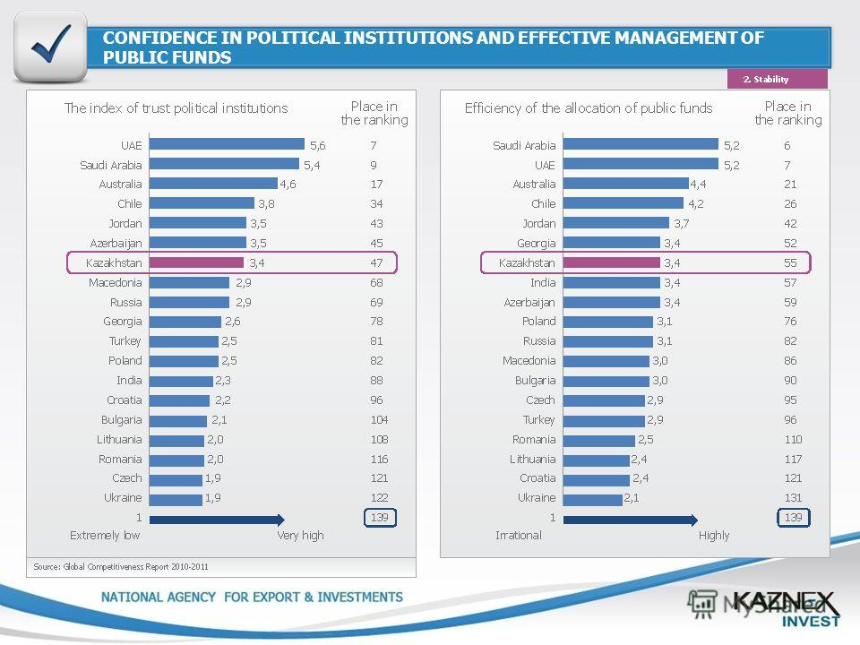 CONFIDENCE IN POLITICAL INSTITUTIONS AND EFFECTIVE MANAGEMENT OF PUBLIC FUNDS