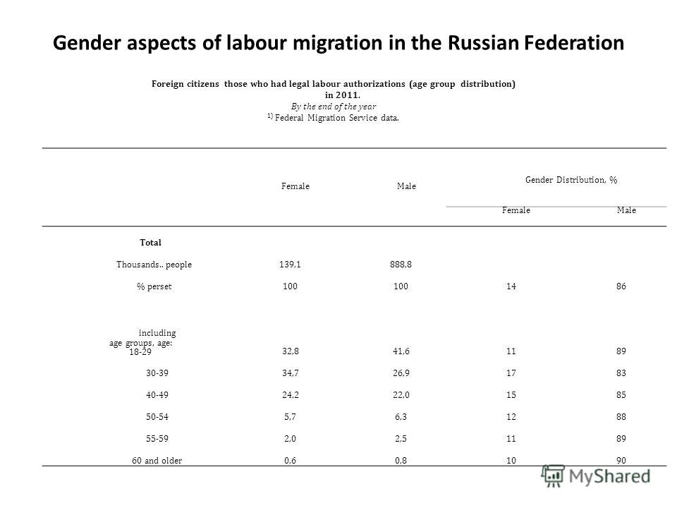 Gender aspects of labour migration in the Russian Federation FemaleMale Gender Distribution, % FemaleMale Total Thousands.. people139,1888,8 % perset100 14148686 including age groups, age: 18-2932,841,61189 30-3934,726,91783 40-4924,222,01585 50-545,