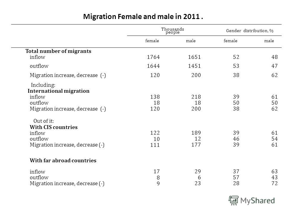 Migration Female and male in 2011. Thousands people Gender distribution, % femalemalefemalemale Total number of migrants inflow 1764 16515248 outflow 1644 14515347 Migration increase, decrease (-) 120 2003862 Including: International migration inflow