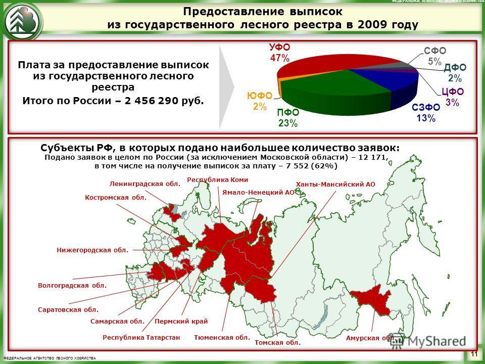 ФЕДЕРАЛЬНОЕ АГЕНТСТВО ЛЕСНОГО ХОЗЯЙСТВА Предоставление выписок из государственного лесного реестра в 2009 году Подано заявок в целом по России (за исключением Московской области) – 12 171, в том числе на получение выписок за плату – 7 552 (62%) Костр