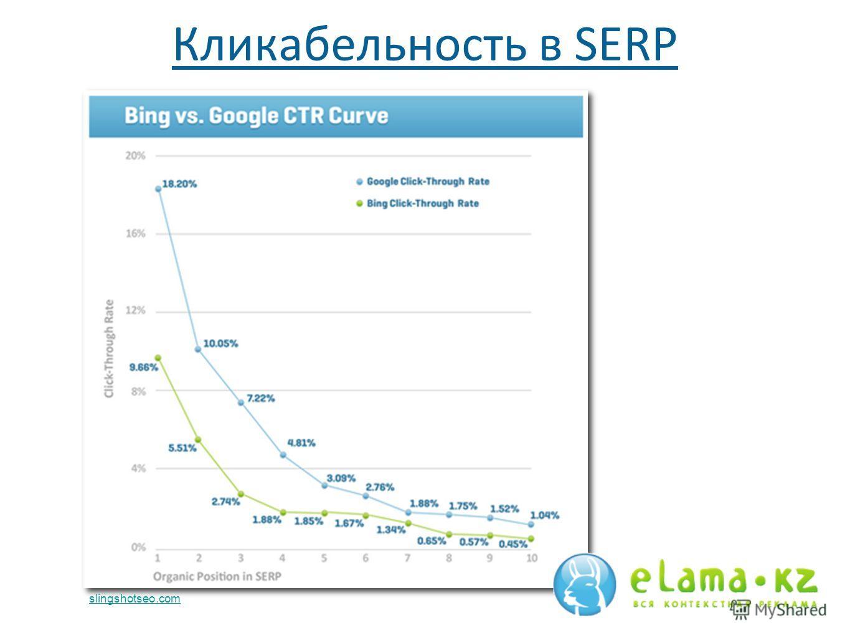 slingshotseo.com Кликабельность в SERP