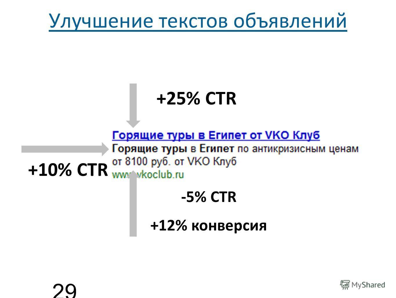 Улучшение текстов объявлений 29 +25% CTR +10% CTR -5% CTR +12% конверсия