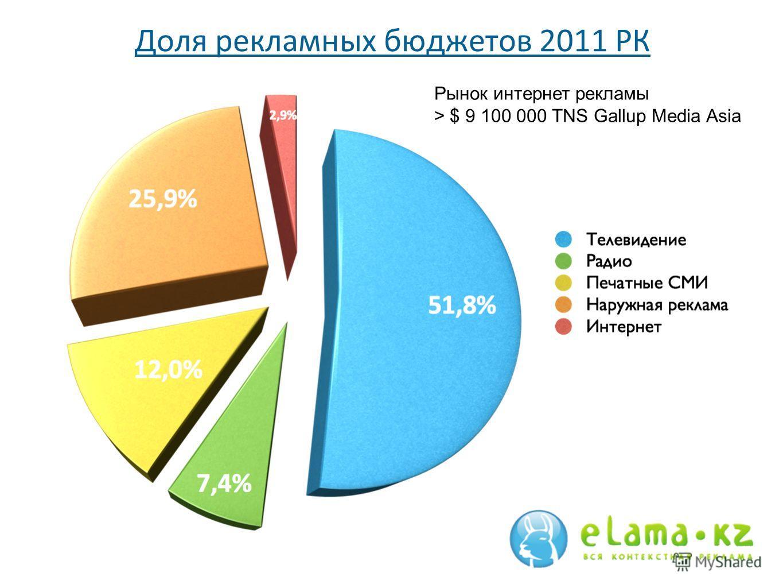 Доля рекламных бюджетов 2011 РК Рынок интернет рекламы > $ 9 100 000 TNS Gallup Media Asia