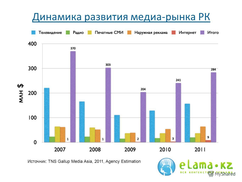 Динамика развития медиа-рынка РК Источник: TNS Gallup Media Asia, 2011, Agency Estimation