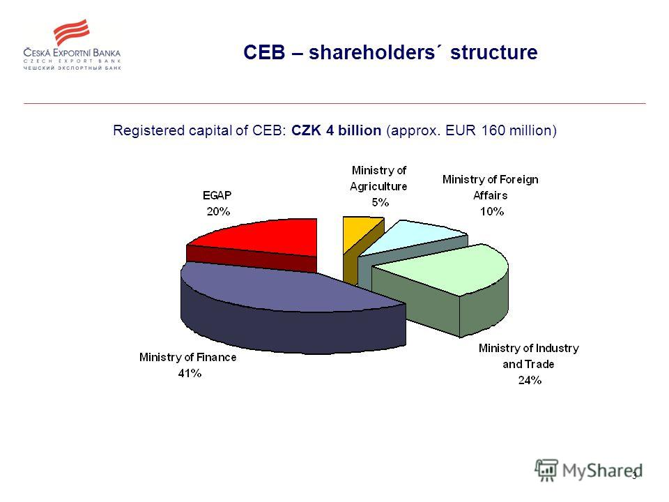 3 CEB – shareholders´ structure Registered capital of CEB: CZK 4 billion (approx. EUR 160 million)