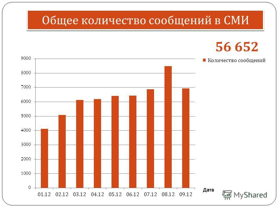 Общее количество сообщений в СМИ Дата 56 652