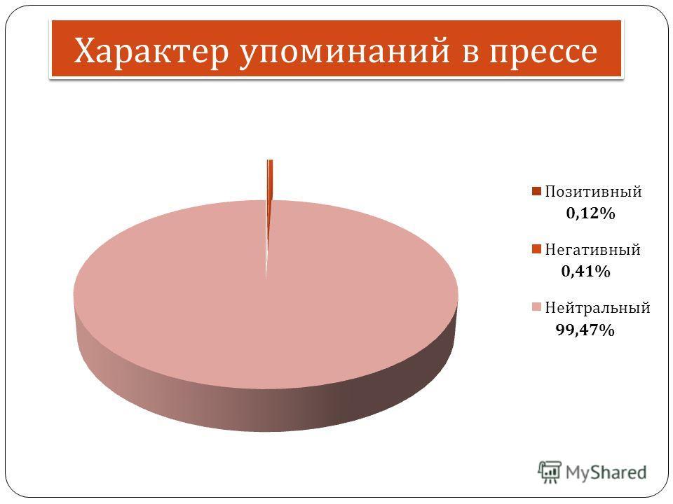 Характер упоминаний в прессе 99,47% 0,41% 0,12%