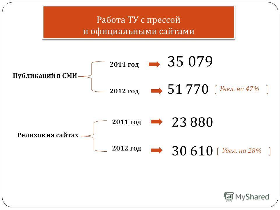 Работа ТУ с прессой и официальными сайтами 51 770 35 079 2011 год 2012 год Публикаций в СМИ Релизов на сайтах 2011 год 2012 год 23 880 30 610 Увел. на 47% Увел. на 28%