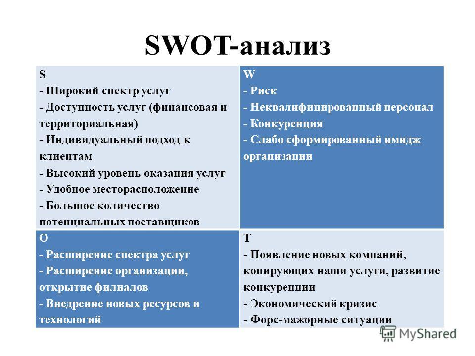 SWOT-анализ S - Широкий спектр услуг - Доступность услуг (финансовая и территориальная) - Индивидуальный подход к клиентам - Высокий уровень оказания услуг - Удобное месторасположение - Большое количество потенциальных поставщиков W - Риск - Неквалиф