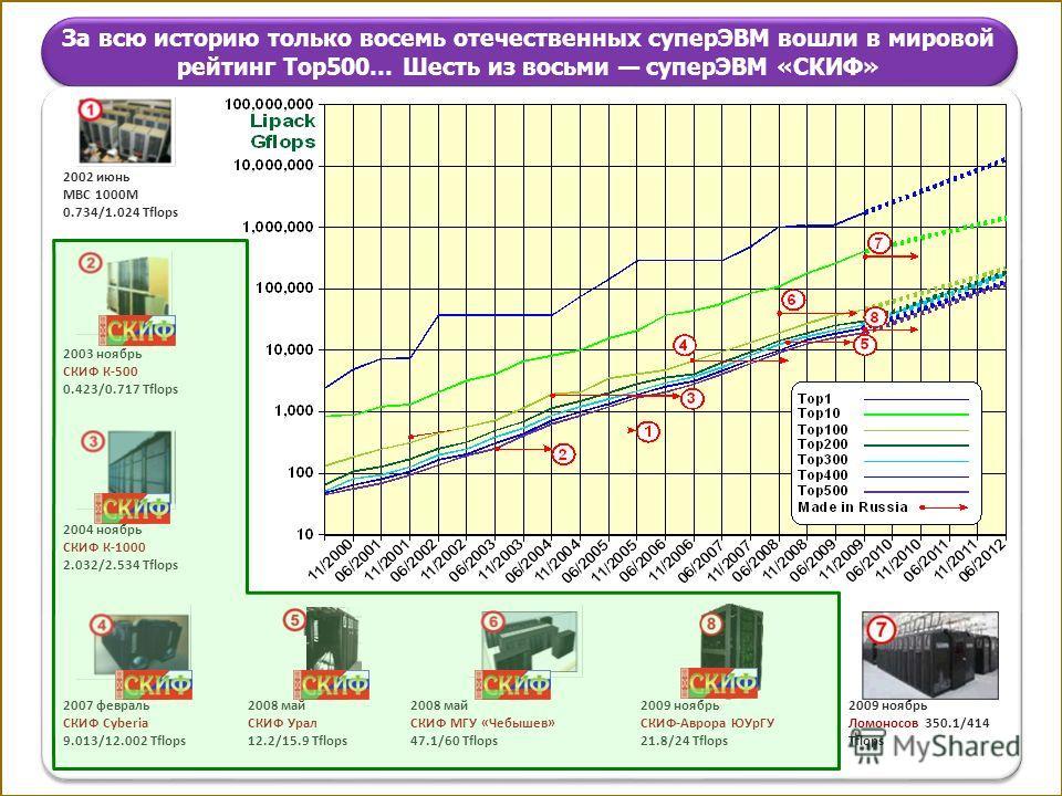 За всю историю только восемь отечественных суперЭВМ вошли в мировой рейтинг Top500… Шесть из восьми суперЭВМ «СКИФ» 2002 июнь МВС 1000М 0.734/1.024 Tflops 2003 ноябрь СКИФ К-500 0.423/0.717 Tflops 2004 ноябрь СКИФ К-1000 2.032/2.534 Tflops 2008 май С