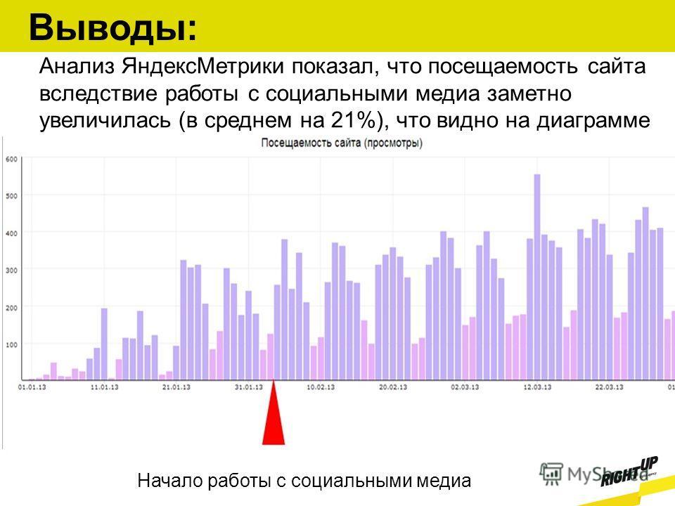 Анализ ЯндексМетрики показал, что посещаемость сайта вследствие работы с социальными медиа заметно увеличилась (в среднем на 21%), что видно на диаграмме Начало работы с социальными медиа Выводы: