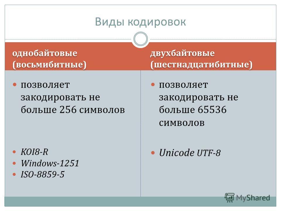 однобайтовые (восьмибитные) двухбайтовые (шестнадцатибитные) позволяет закодировать не больше 256 символов KOI8-R Windows-1251 ISO-8859-5 позволяет закодировать не больше 65536 символов Unicode UTF-8 Виды кодировок
