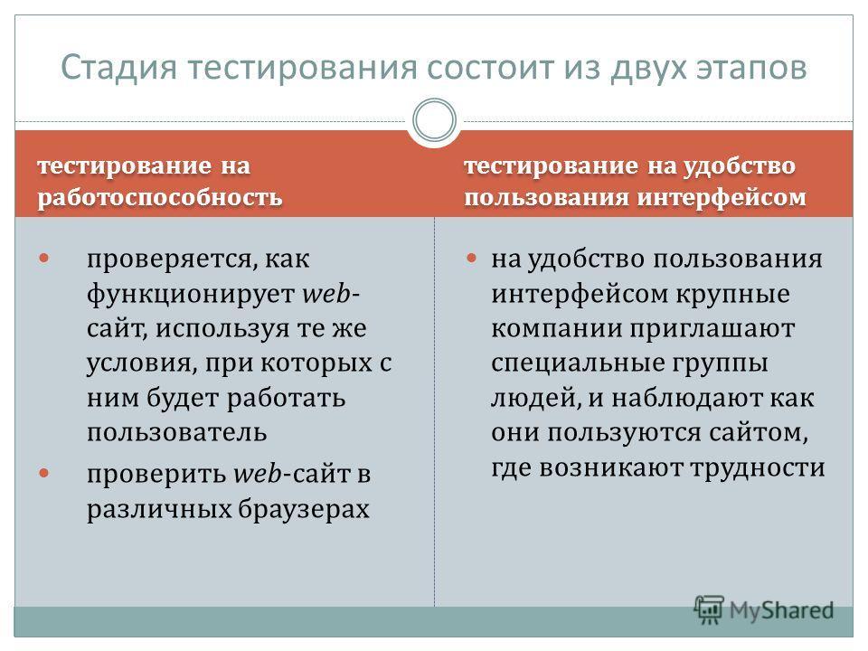 тестирование на работоспособность тестирование на удобство пользования интерфейсом проверяется, как функционирует web- сайт, используя те же условия, при которых с ним будет работать пользователь проверить web-сайт в различных браузерах на удобство п