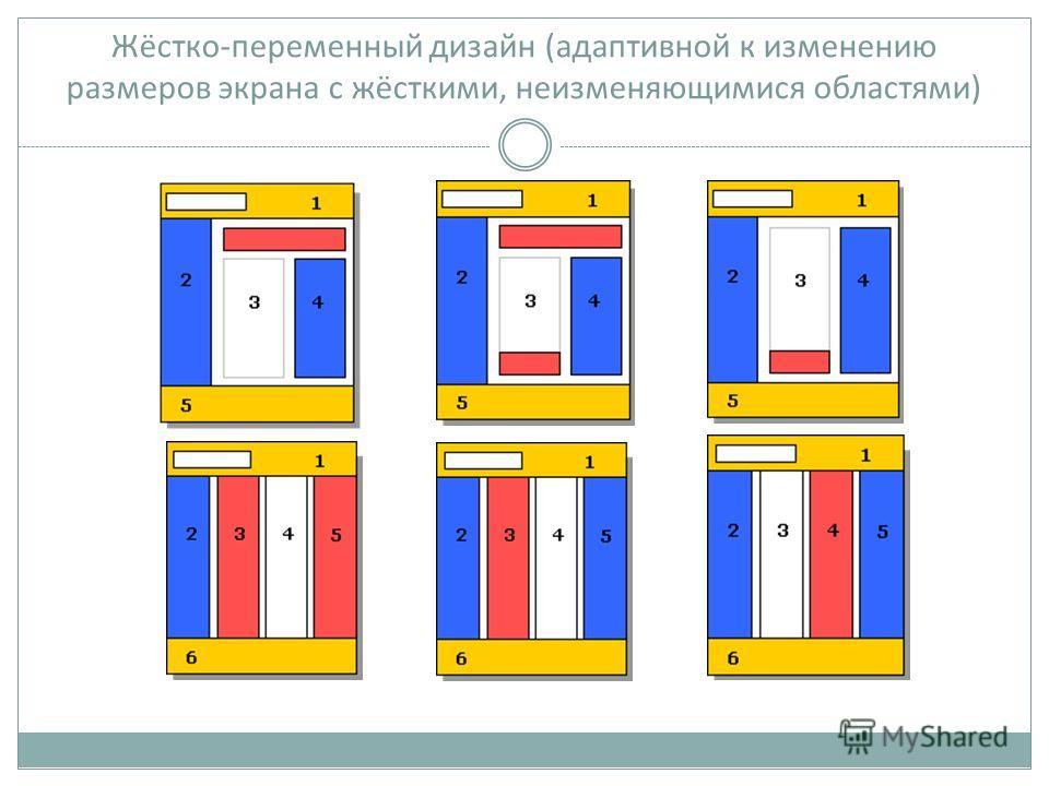 Жёстко-переменный дизайн (адаптивной к изменению размеров экрана с жёсткими, неизменяющимися областями)